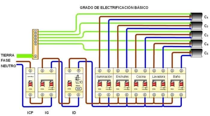 cuadro electrico distribucion